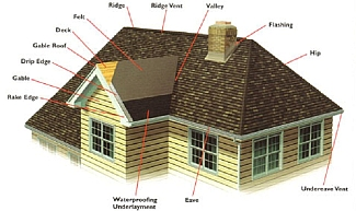Improve your home 39 s efficiency with keystone construction Different kinds of roofs